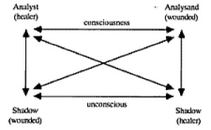 Jung Diagram